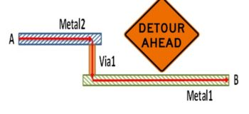 Caution! Avoid detours when improving resistance on ESD paths
