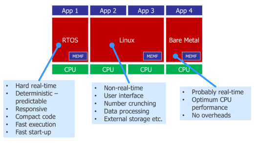 Mixed criticality in embedded systems