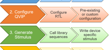 Questa Verification IP (QVIP) Course