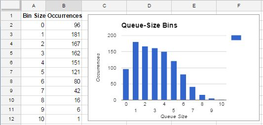 Bins for Queue Size
