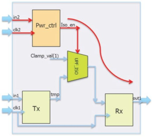 isolation cell introduces a CDC path between synchronous registers