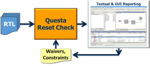 Questa Reset Check app block diagram