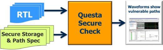 Questa Secure Check workflow block diagram