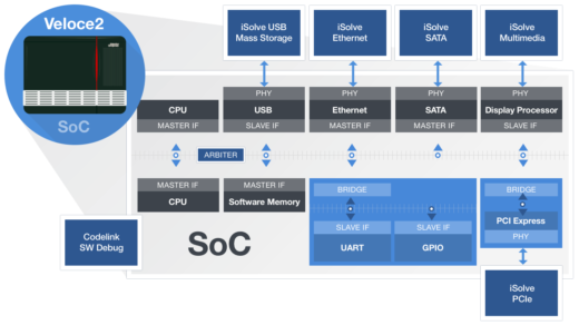 large SoC graphic