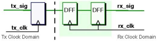 Figure 1: 2DFF Synchronizer
