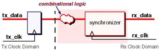 Figure 2: Combinational Logic Violation