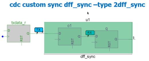 Figure 3: Custom Synchronizer Declaration