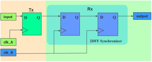 Figure 4: Synchronizer Structure with Transmit Register