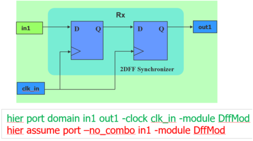 Figure 5: Custom Synchronizer Constraint and Assumption