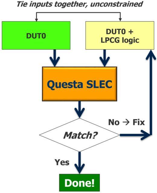 SLEC Low Power Clock Gating (LPGC) verification flow