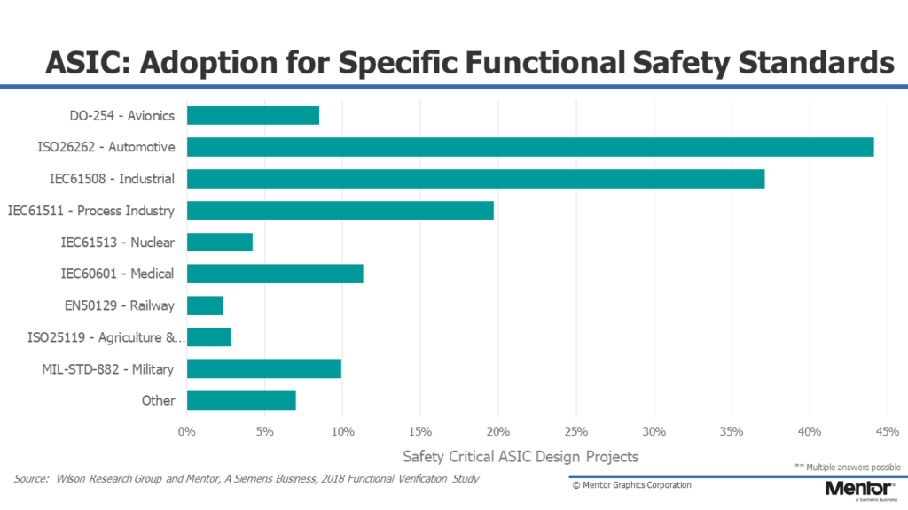 Mastering Today's Emerging Functional Safety Workflows