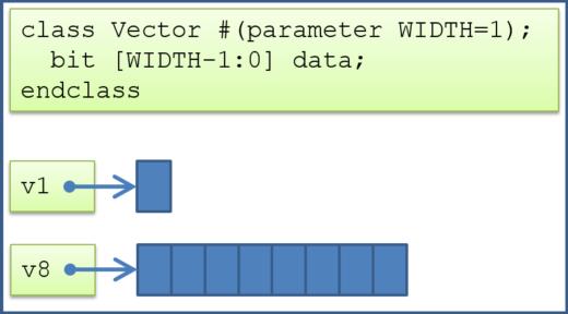 SystemVerilog Parameterized Classes