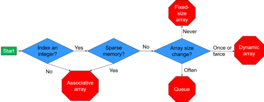 Choose arrays