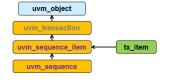 Extend transactions from uvm_sequence_item