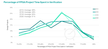 Part 3: The 2020 Wilson Research Group Functional Verification Study