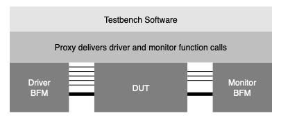 Proxy-Testbench
