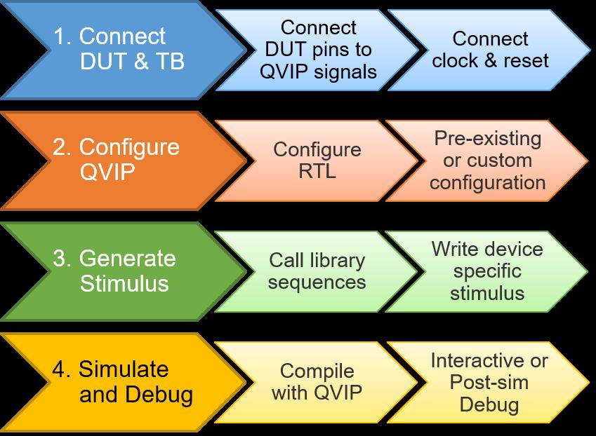 4-step flow for QVIP integration