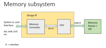 Getting Started with Questa Memory Verification IP