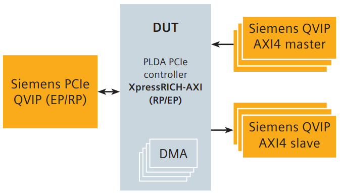 Typical PCIe 5.0 testbench with PLDA Design IP and Questa Verification IP