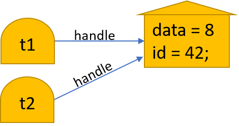 Two class variables, t1 and t2, pointing to an object