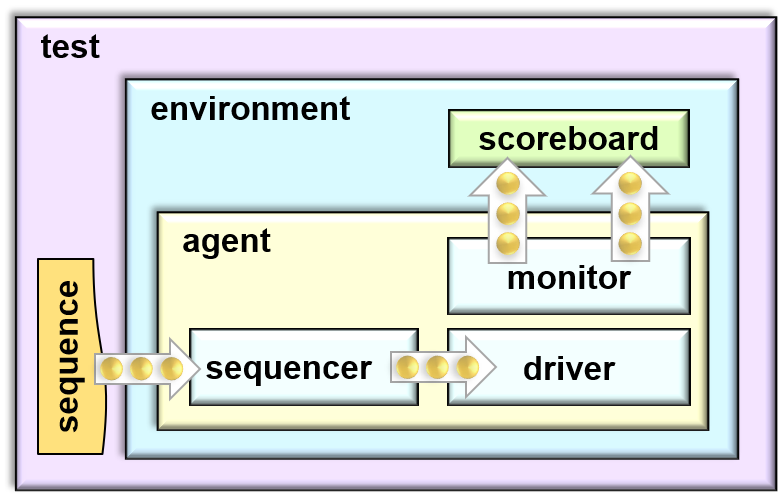 UVM Topology with components and transactions