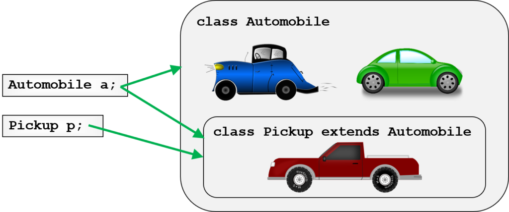 Classes and variables