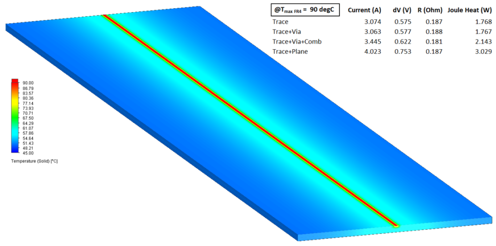 Trace and plane electro-thermal results