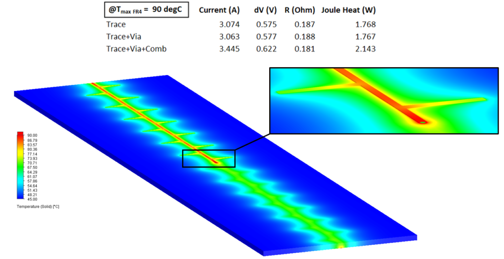 Trace, via and heatsink comb: electro-thermal results