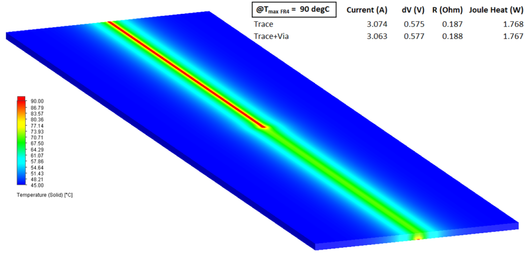 Trace and via: electro-thermal result