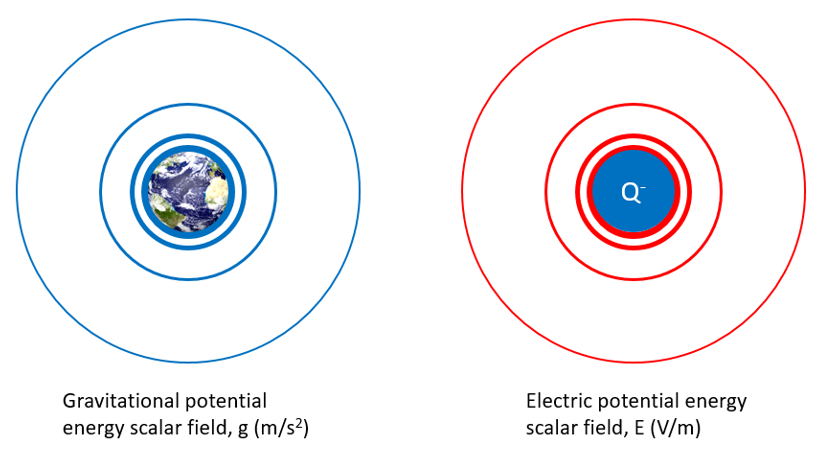 Demystifying electromagnetics - g and E fields