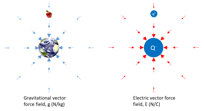 Demystifying electromagnetics - g and E force fields