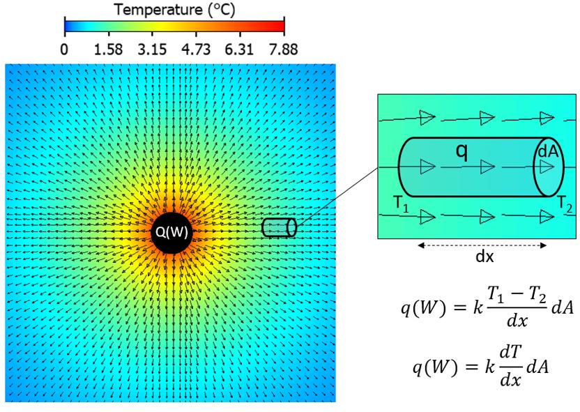 Demystifying electromagnetics via a  heat conduction analogy