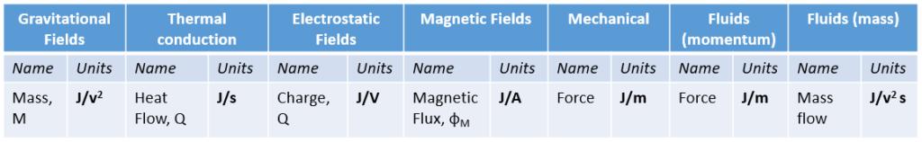 Demystifying electromagnetics via Energy