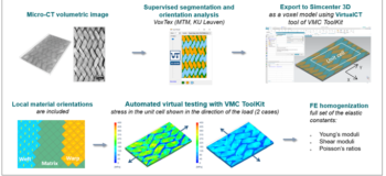 VirtualCT: realistic composite material modeling using micro-CT-based voxel approach