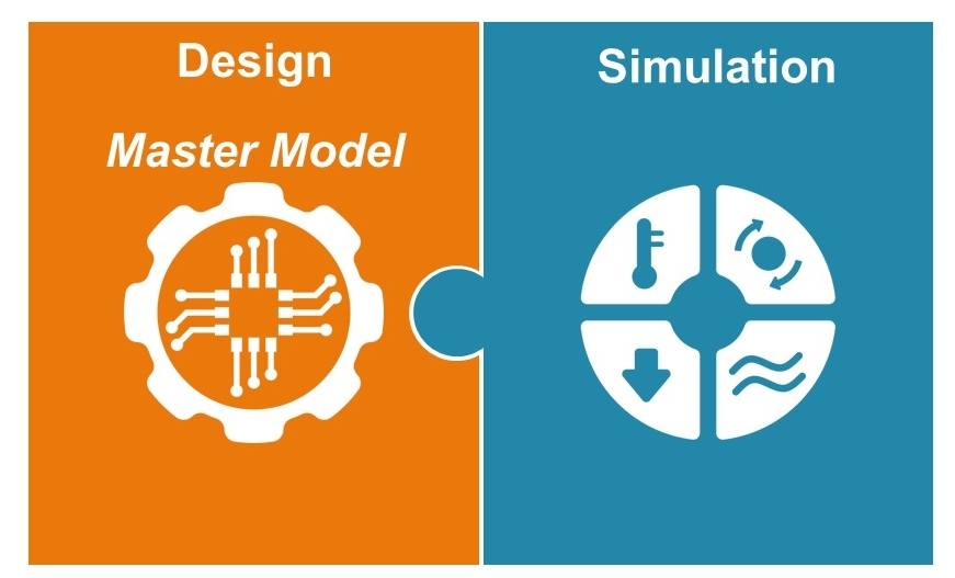 connected design and simulation, the two drivers for simulation-driven ship design