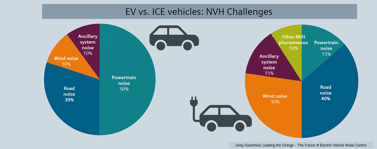 EV vs ICE vehicles NVH challenges.jpg