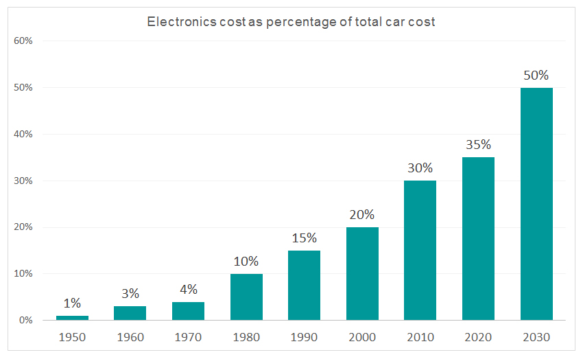 Electronics cost as percentage of total car cost.jpg