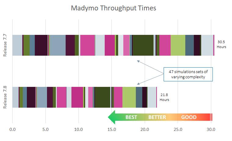 Madymo throughput times v1.png