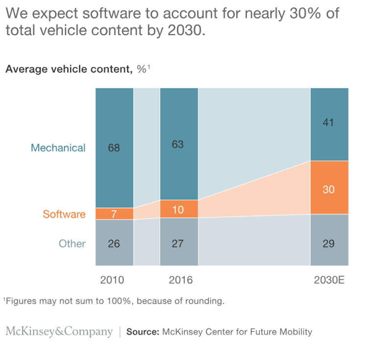 McKinsey software trends in automotive.png