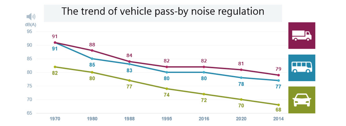 Pass-by noise regulation 2024.png