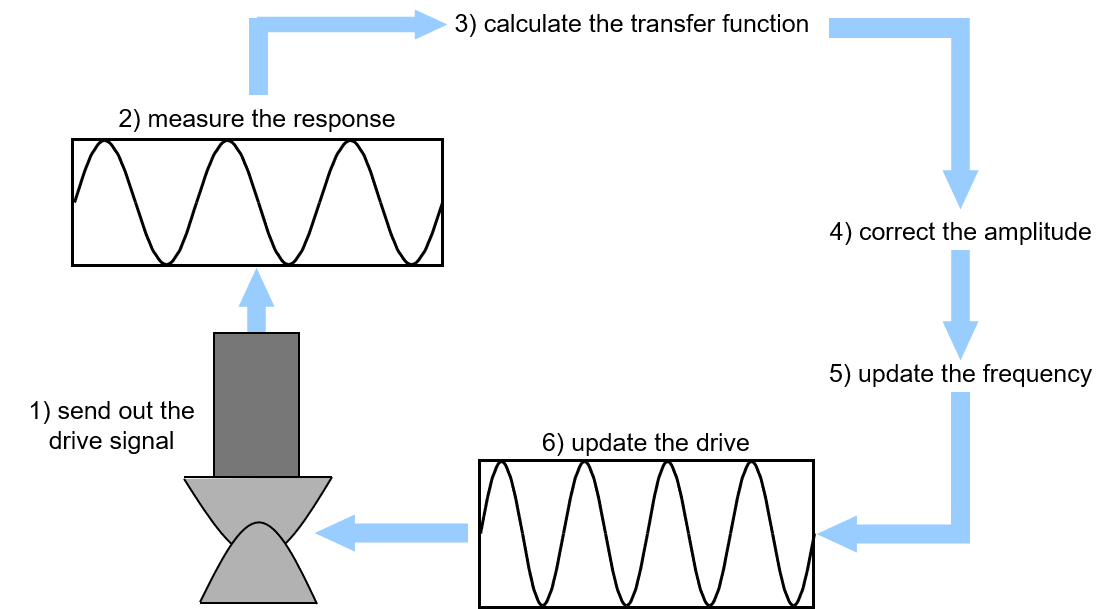 Picture 3 - Environmental testing with closed-loop.png