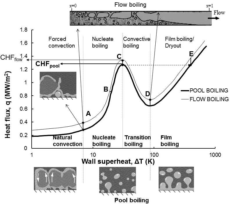 Pool-and-flow-boiling-water-curve-Nukiyama-1984.png