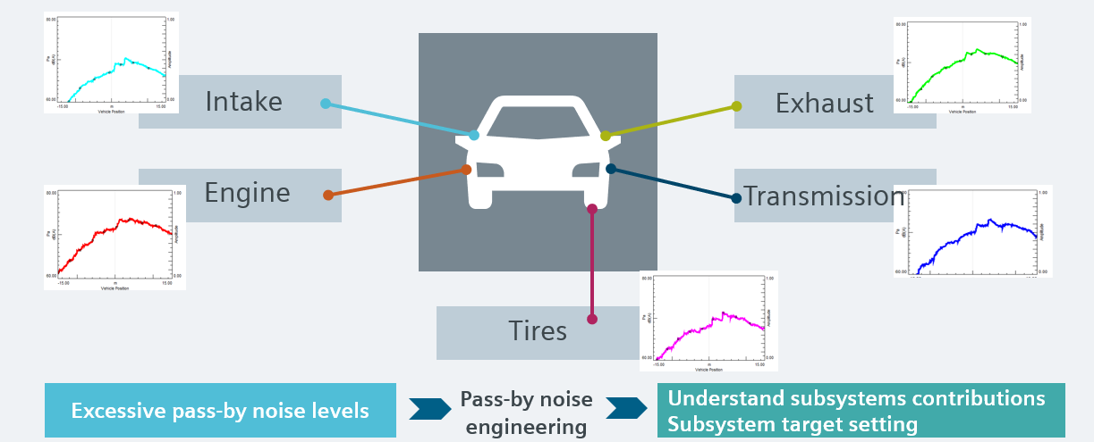 Simcenter - Vehicle pass-by noise prediction - noise contributors.png
