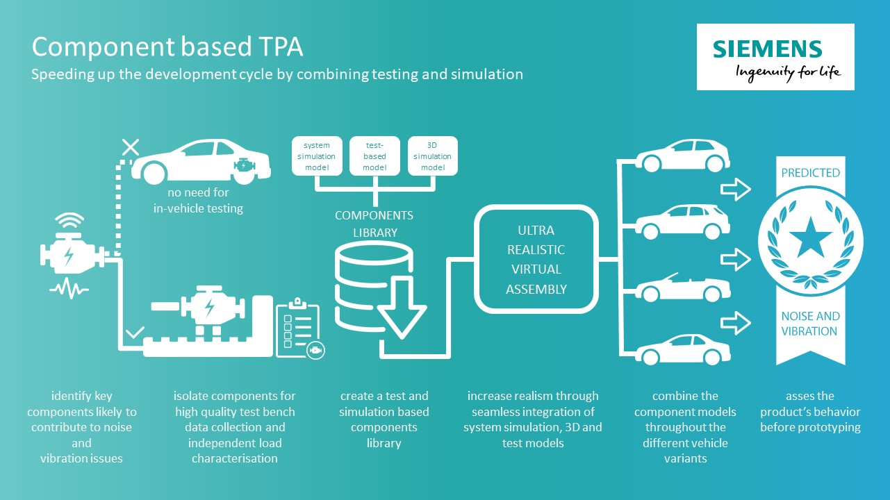 Component-based TPA technology explanation