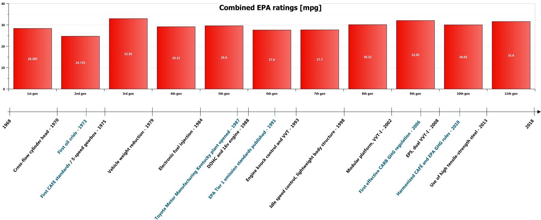 Toyota Corolla Fuel consumption evolution.png