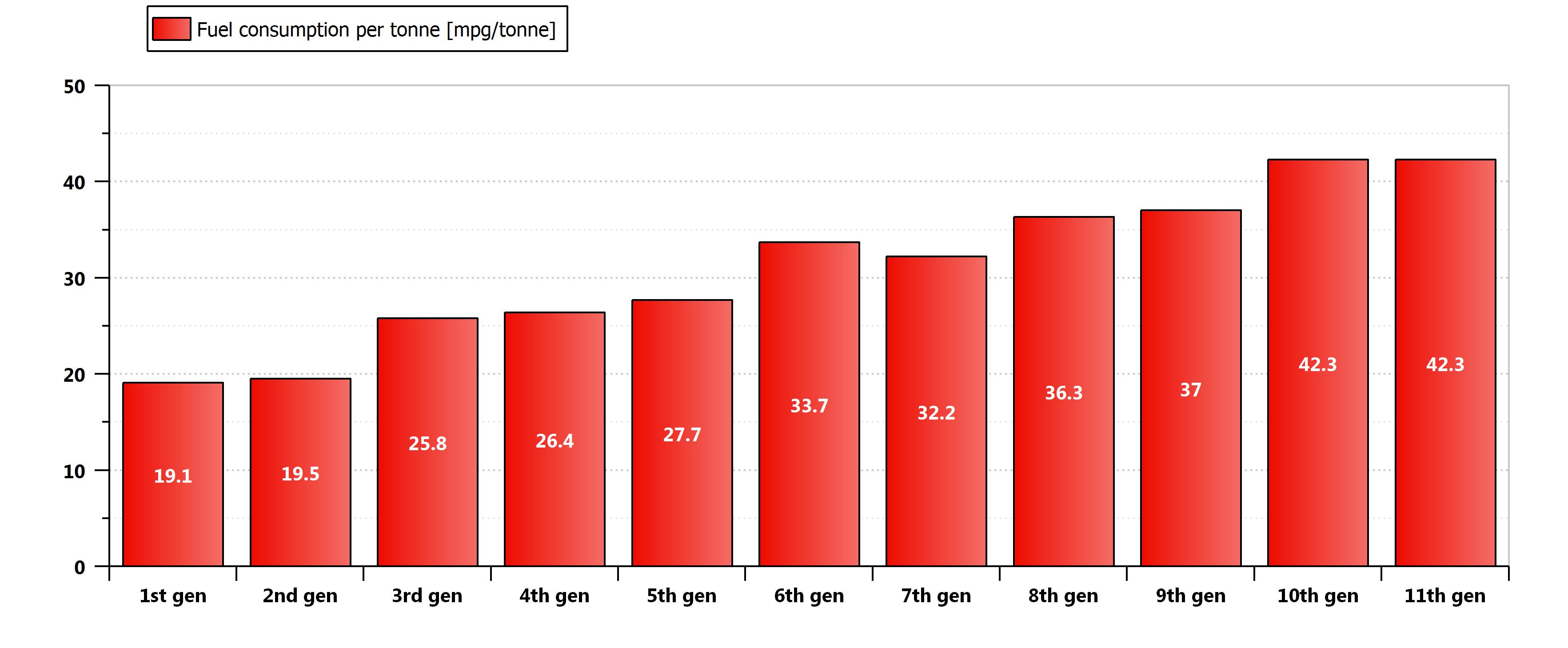 Toyota Corolla fuel consumption per mass.png