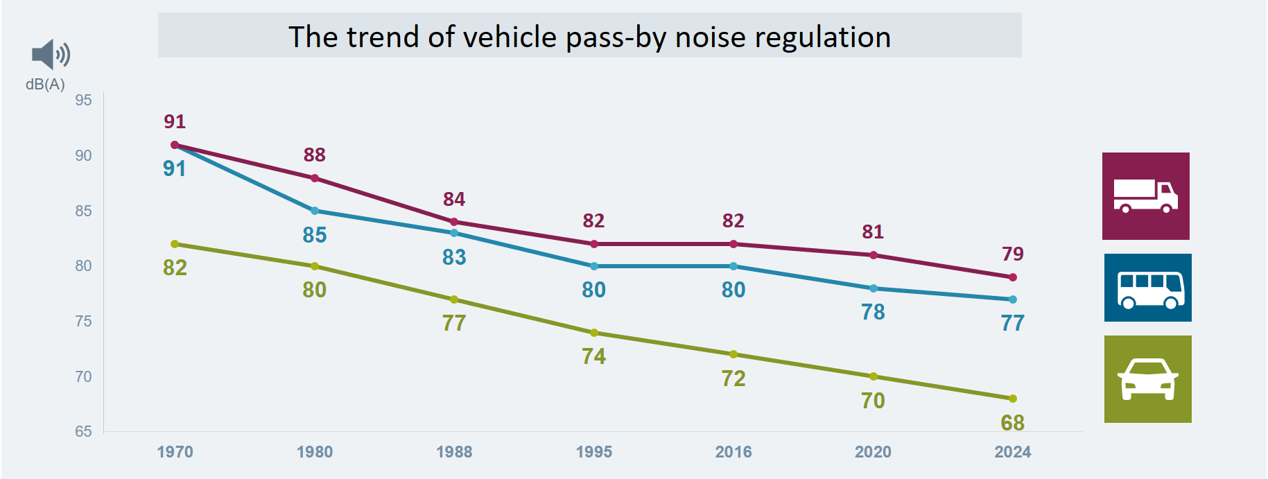 Trend of pass-by noise regulation