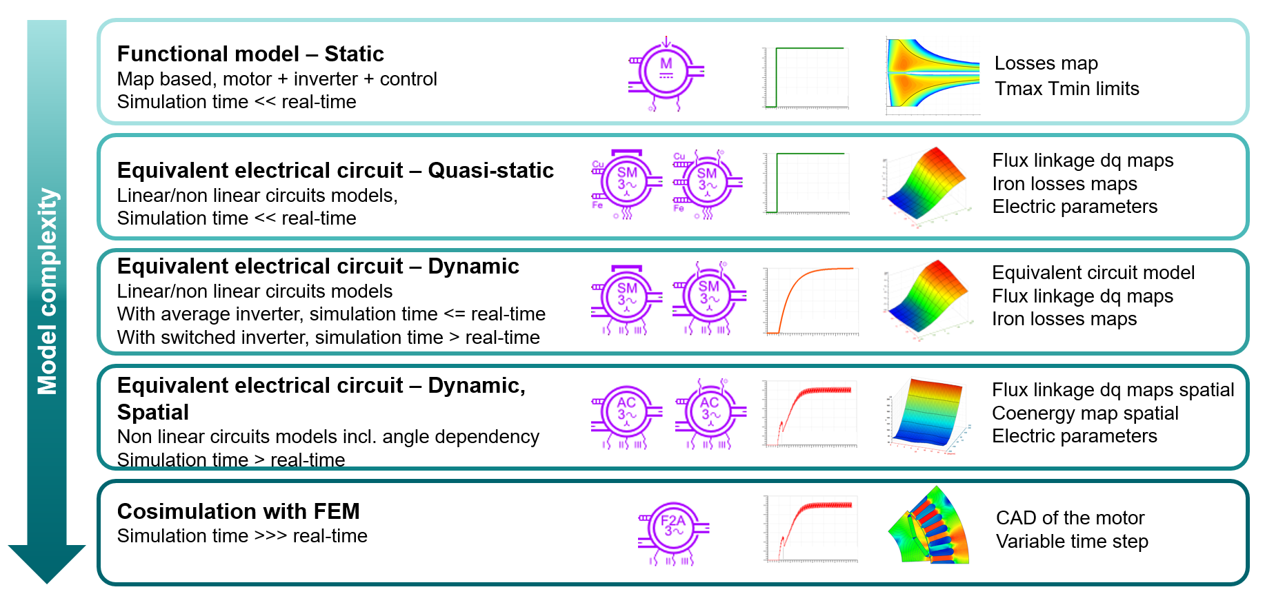 Various levels of model complexity in Simcenter Amesim.png