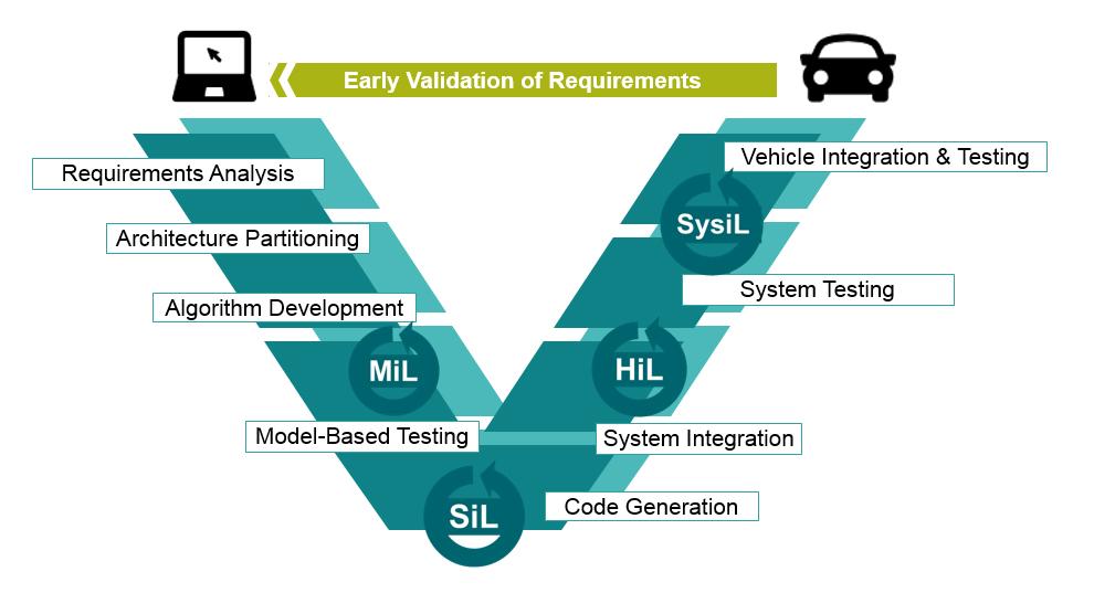 Verification and Validation Framework.jpg