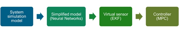 Virtual-sensing-process.jpg